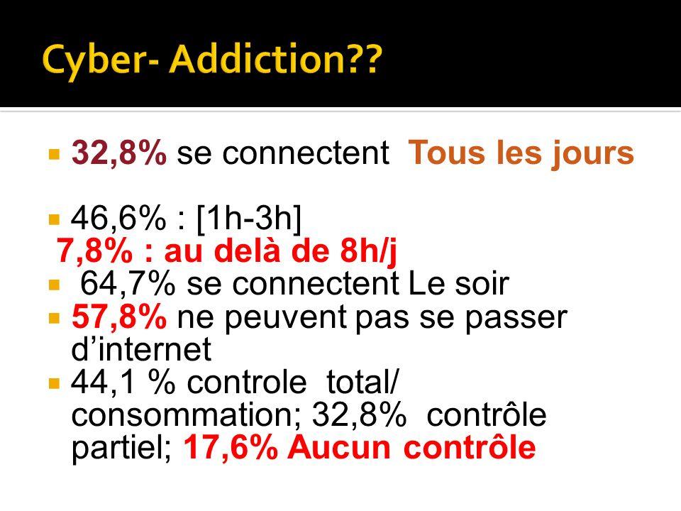Cyber- Addiction 32,8% se connectent Tous les jours 46,6% : [1h-3h]
